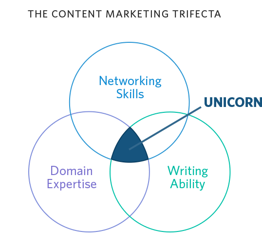 Content Marketing Trifecta