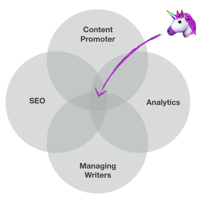 Content Strategist Unicorn by Grow & Convert