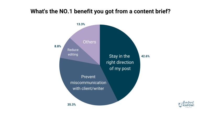 """alt=""""how-to-write-content-brief-b2b-saas-survey-3"""""""