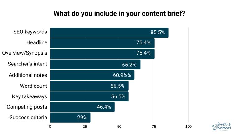 """alt=""""how-to-write-content-brief-b2b-saas-survey-4"""""""