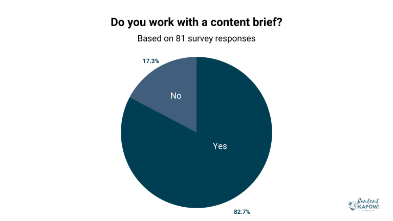 """alt=""""how-to-write-content-brief-b2b-saas-survey"""""""